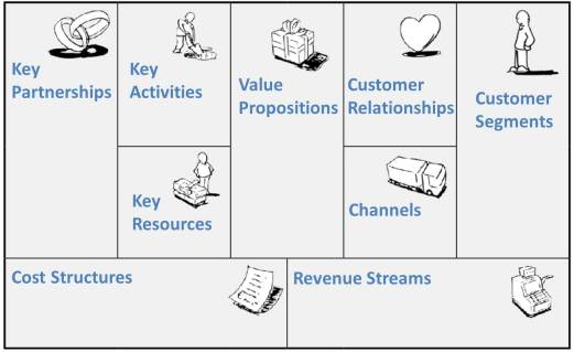 business planning and business model canvas
