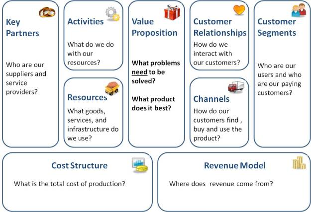 business model canvas – Business Model Canvas Template